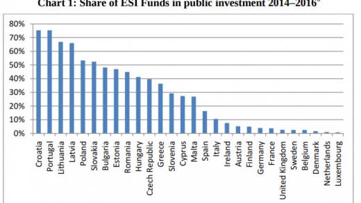 Колко пари от еврофондовете получи България? (ДИАГРАМА)