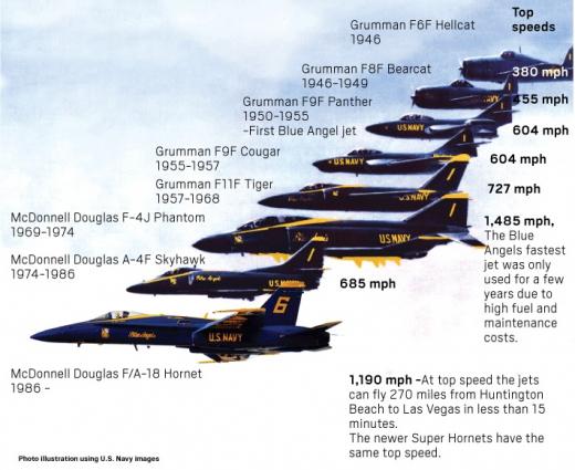 Американската пилотажна група Blue Angels ще получи нови изтребители (СНИМКИ/ВИДЕО)