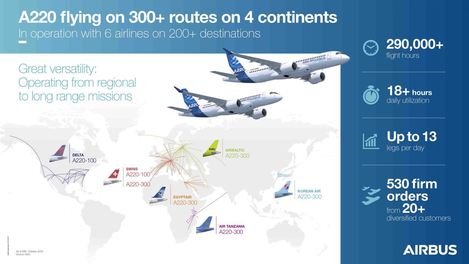 Airbus отпразнува 100-ия произведен самолет A220