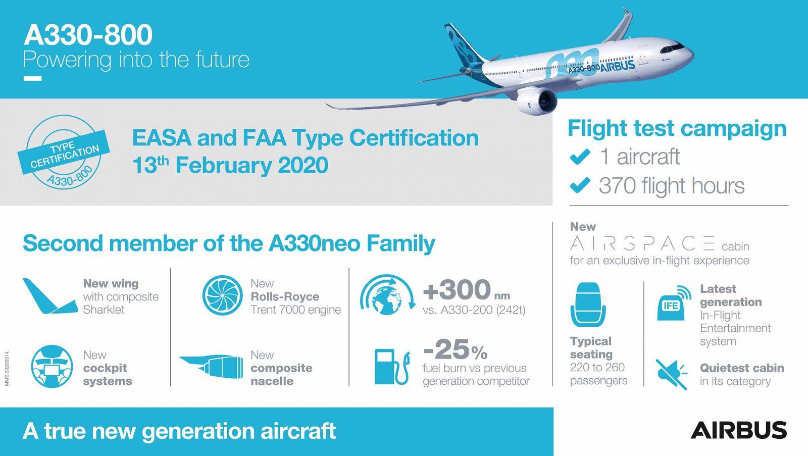 A330-800 получи сертификат от EASA и FAA (ЕКСКЛУЗИВНИ СНИМКИ)