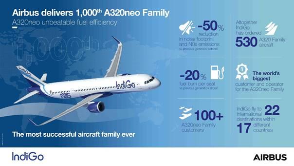 Airbus отбелязва 1000-та доставка на самолети от семейството A320neo