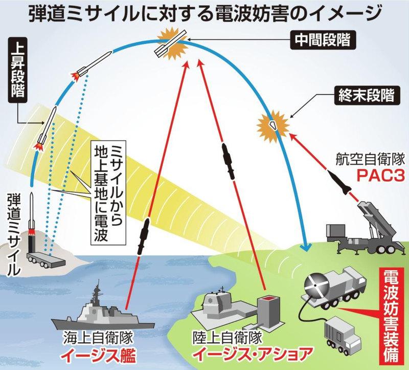 """Япония създава система, която ще """"пречи"""" на пуска на ракети от КНДР"""