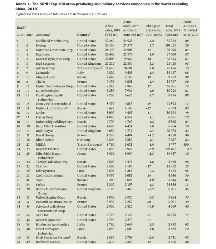 SIPRI Top 100 - 2018 и руските оръжейни компании