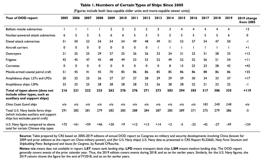 САЩ за динамиката на растежа на китайските ВМС
